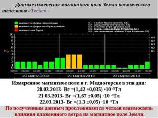 Company Logo Измеренное магнитное поле в г. Медногорске в эти дни: 4.02.2013-
