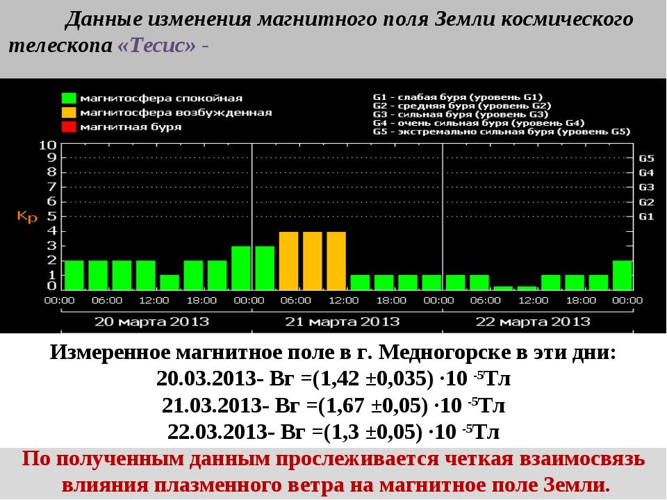 Company Logo Измеренное магнитное поле в г. Медногорске в эти дни: 4.02.2013-...