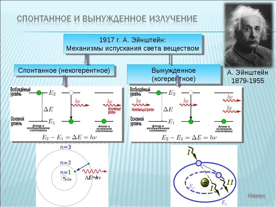 1917 г. А. Эйнштейн: Механизмы испускания света веществом Спонтанное (некогер...