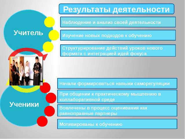 Учитель Ученики Результаты деятельности Наблюдение и анализ своей деятельност...