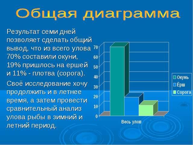Результат семи дней позволяет сделать общий вывод, что из всего улова 70% сос...