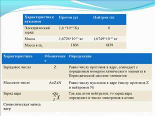 Характеристики нуклоновПротон (p)Нейтрон (n) Электрический заряд1,6 *10-19