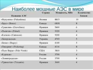 Наиболее мощные АЭС в мире Название АЭС Страна Мощность, МВт Количество бл