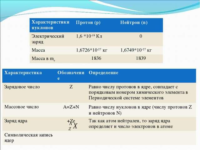Характеристики нуклоновПротон (p)Нейтрон (n) Электрический заряд1,6 *10-19...