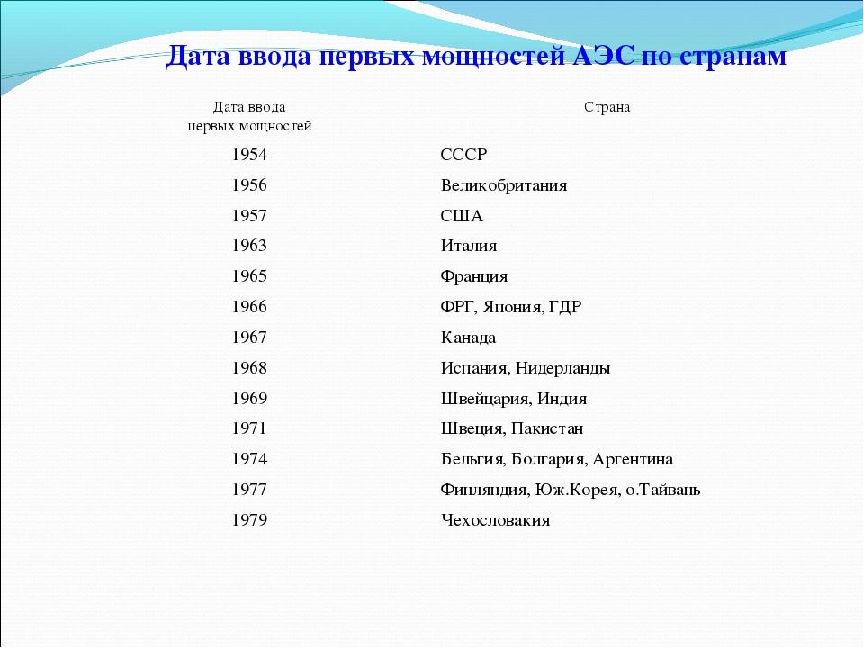Дата ввода первых мощностей АЭС по странам Дата ввода первых мощностей Стран...