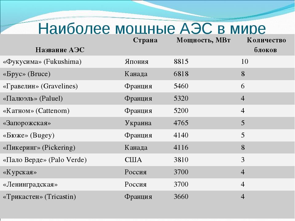 Наиболее мощные АЭС в мире Название АЭС Страна Мощность, МВт Количество бл...