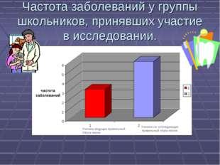Частота заболеваний у группы школьников, принявших участие в исследовании. Уч