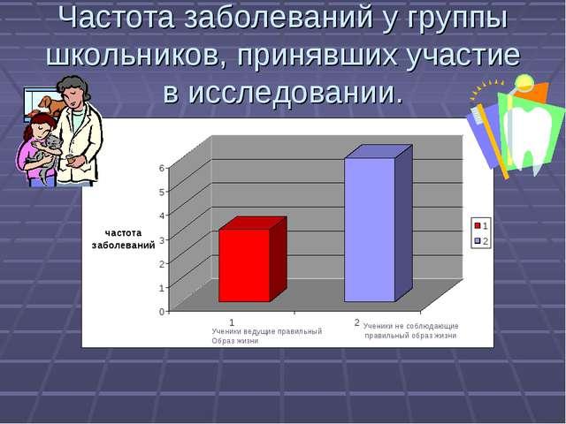 Частота заболеваний у группы школьников, принявших участие в исследовании. Уч...