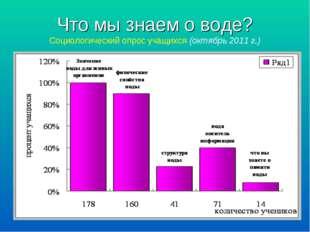 Что мы знаем о воде? Социологический опрос учащихся (октябрь 2011 г.)