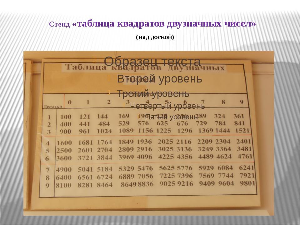 Стенд «таблица квадратов двузначных чисел» (над доской)