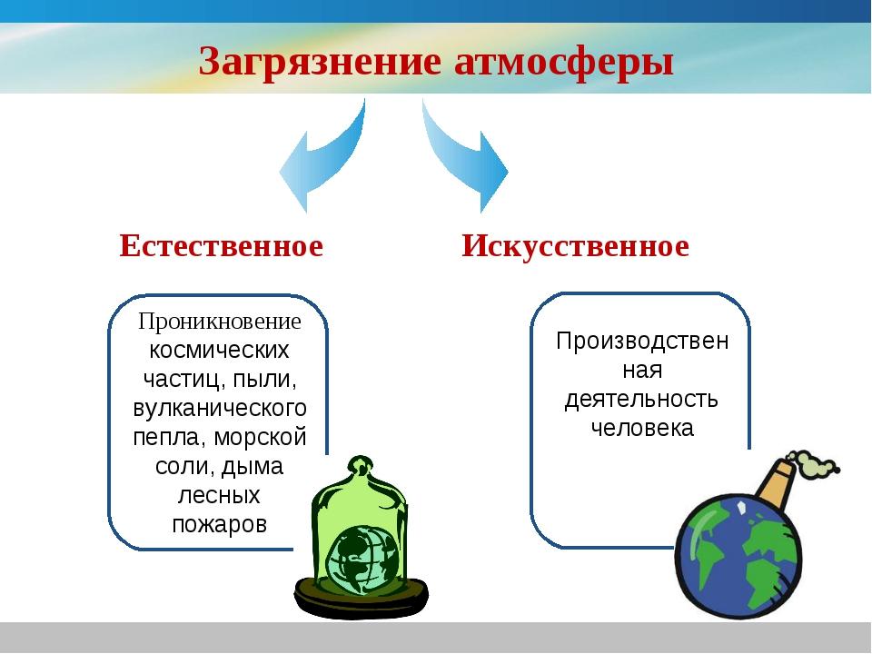 Загрязнение атмосферы Проникновение космических частиц, пыли, вулканического...