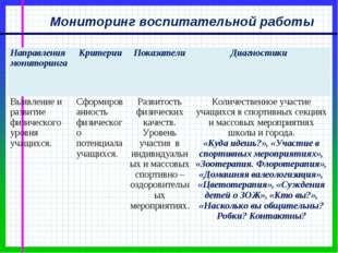 Мониторинг воспитательной работы Направления мониторинга КритерииПоказатели