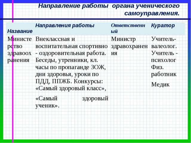 Направление работы органа ученического самоуправления. НазваниеНаправления р...