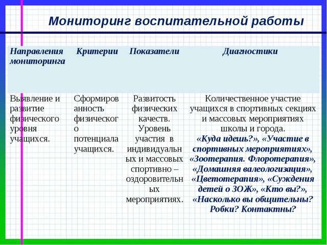 Мониторинг воспитательной работы Направления мониторинга КритерииПоказатели...