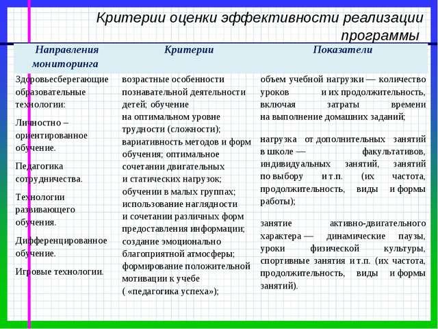 Критерии оценки эффективности реализации программы Направления мониторинга К...