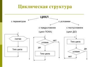 Циклическая структура Циклическая структура ЦИКЛ с параметром с условием с пр