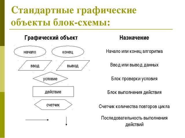 Стандартные графические объекты блок-схемы: Стандартные графические объекты б...