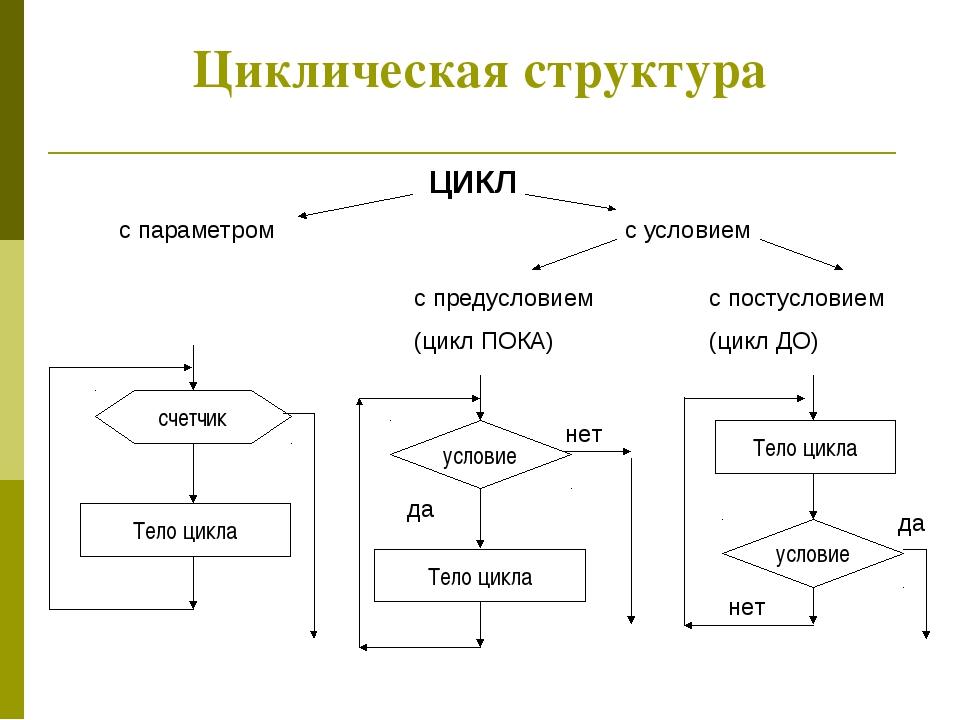 Циклическая структура Циклическая структура ЦИКЛ с параметром с условием с пр...