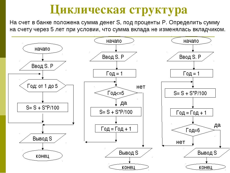 Циклическая структура Циклическая структура На счет в банке положена сумма де...