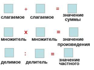 слагаемое слагаемое + = множитель х множитель = значение произведения делимое