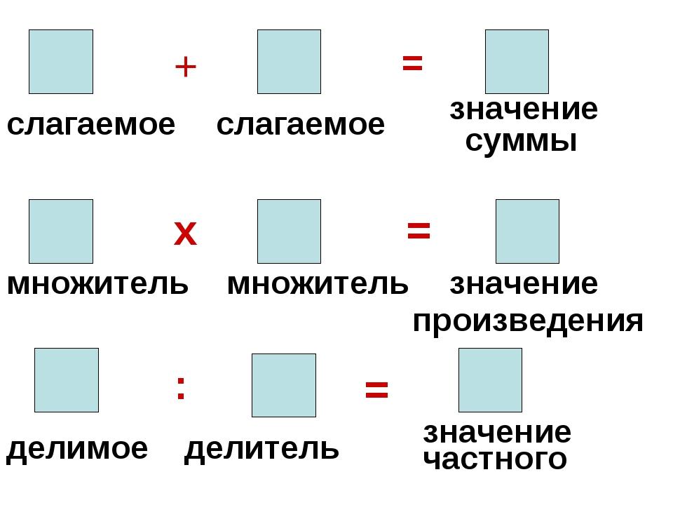 слагаемое слагаемое + = множитель х множитель = значение произведения делимое...