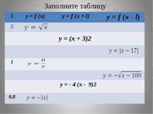 Заполните таблицу y = (x + 3)2 y = - 4 (x - 9)2 l y=f(x) y=f(x+l) y=f(x-l) 5