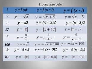 Проверьте себя 3 y = x2 y = (x - 3)2 17 100 9 y = - 4 x 2 y = - 4 (x - 9)2 l