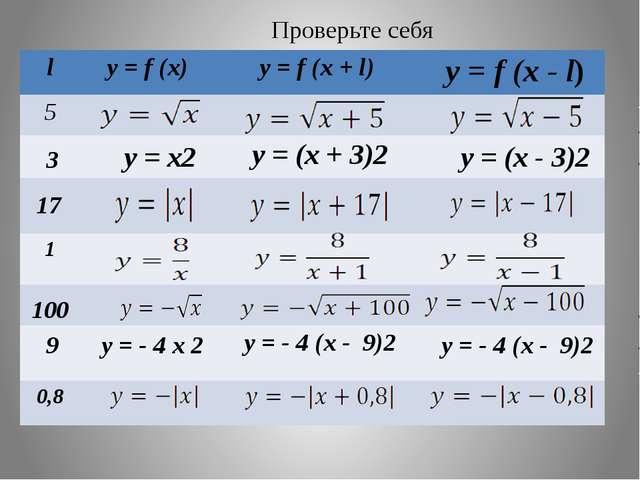 Проверьте себя 3 y = x2 y = (x - 3)2 17 100 9 y = - 4 x 2 y = - 4 (x - 9)2 l...