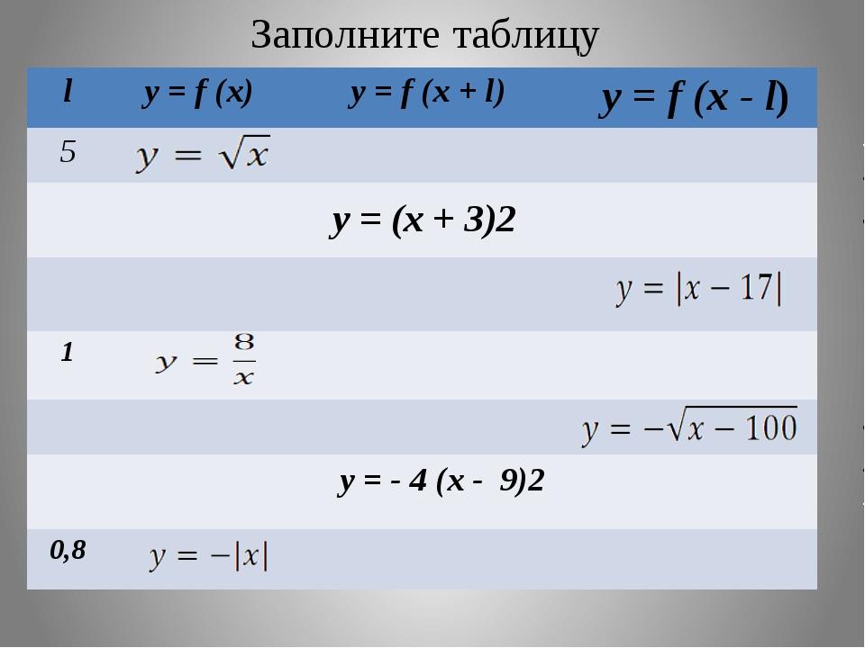 Заполните таблицу y = (x + 3)2 y = - 4 (x - 9)2 l y=f(x) y=f(x+l) y=f(x-l) 5...