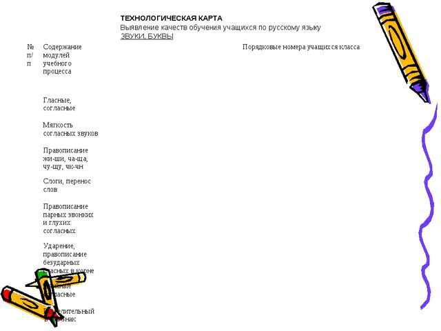 ТЕХНОЛОГИЧЕСКАЯ КАРТА Выявление качеств обучения учащихся по русскому языку З...