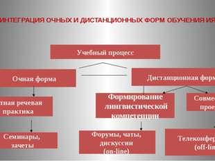 ИНТЕГРАЦИЯ ОЧНЫХ И ДИСТАНЦИОННЫХ ФОРМ ОБУЧЕНИЯ ИЯ Очная форма Дистанционная ф