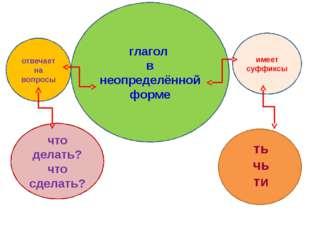Вывод: глагол в неопределённой форме имеет суффиксы ть чь ти отвечает на вопр