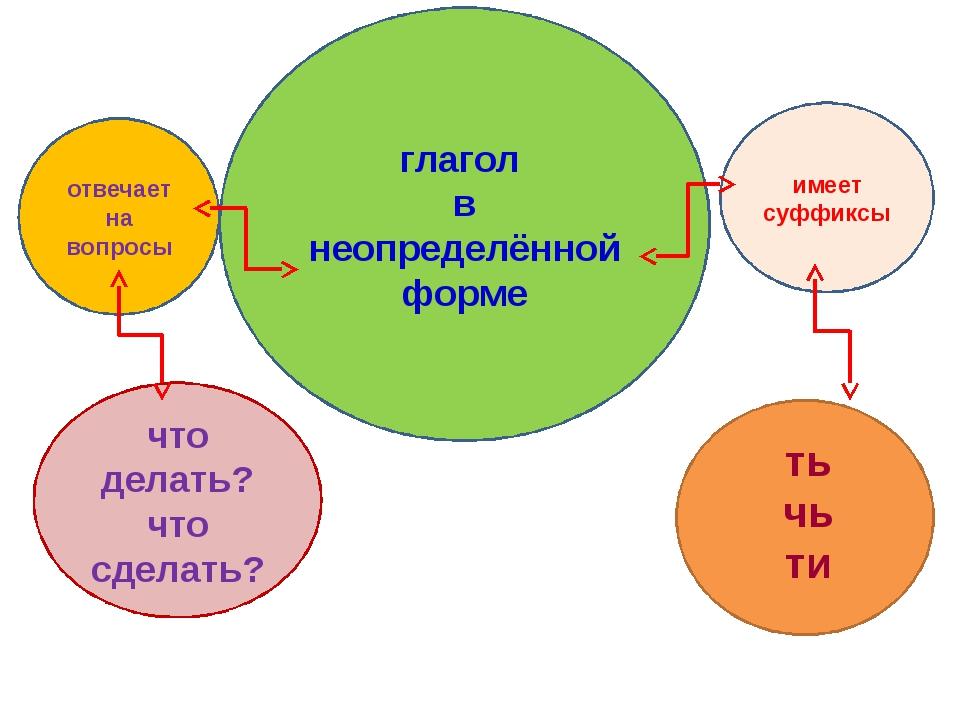 Вывод: глагол в неопределённой форме имеет суффиксы ть чь ти отвечает на вопр...