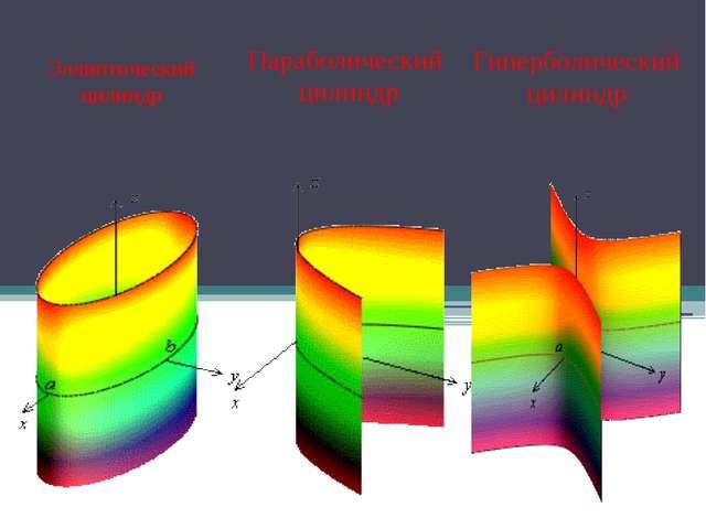 Эллиптический цилиндр Параболический цилиндр Гиперболический цилиндр