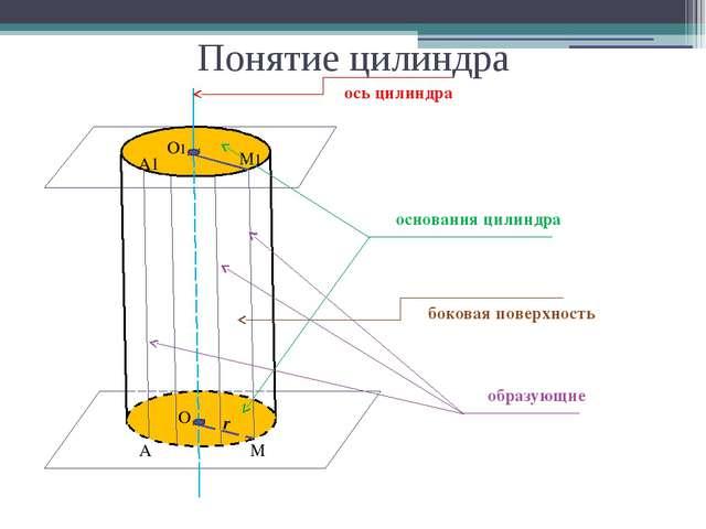 Понятие цилиндра α β O1 O M1 M r A1 A ось цилиндра боковая поверхность основа...