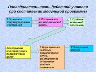 Последовательность действий учителя при составлении модульной программы 1.Пер