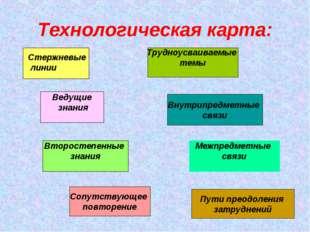 Ведущие знания Внутрипредметные связи Трудноусваиваемые темы Второстепенные з