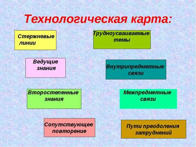 Ведущие знания Внутрипредметные связи Трудноусваиваемые темы Второстепенные з...