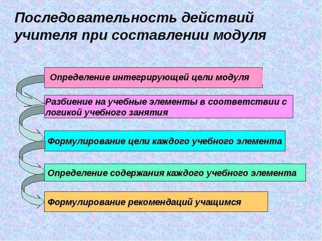 Последовательность действий учителя при составлении модуля Разбиение на учебн...