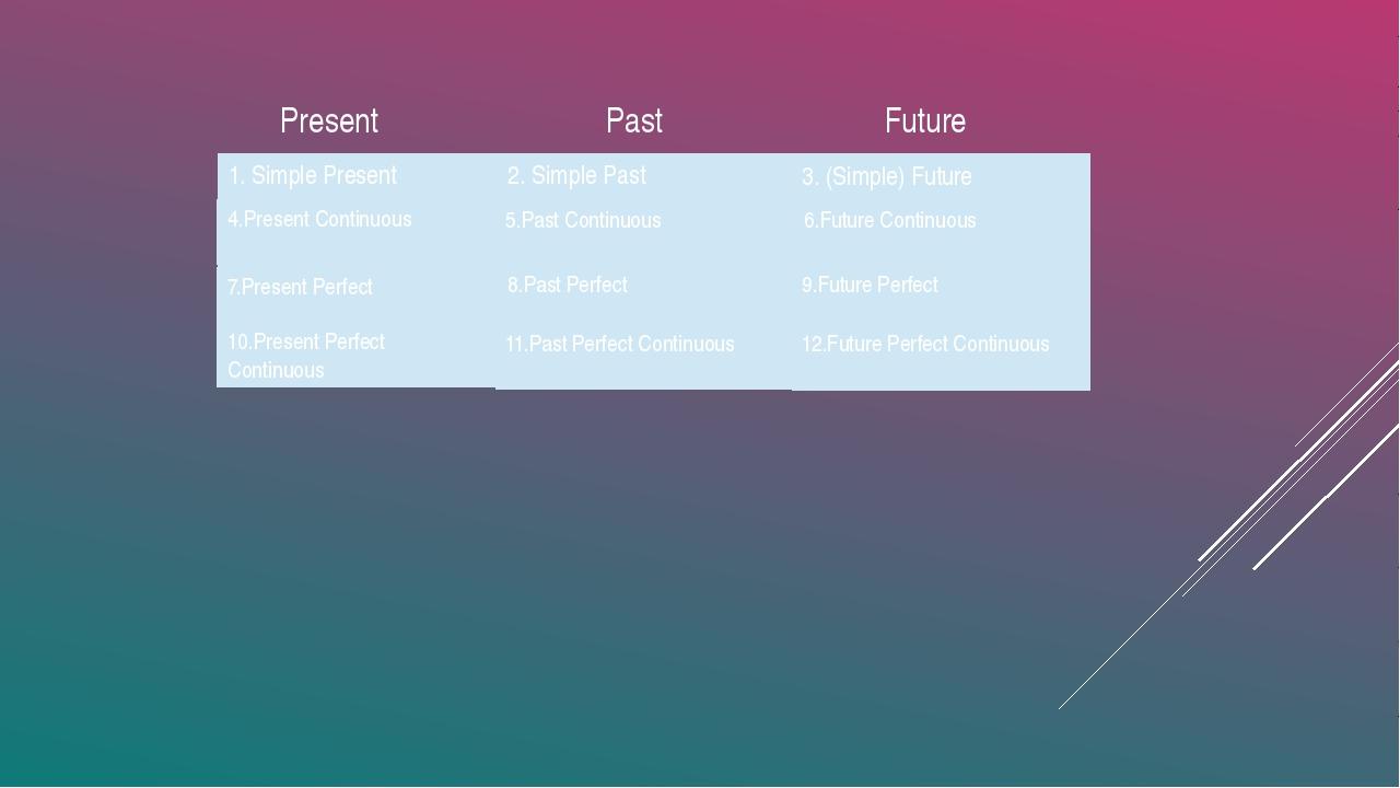 Present Past Future 2.Simple Past 1.Simple Present 3.(Simple) Future 4.Prese...