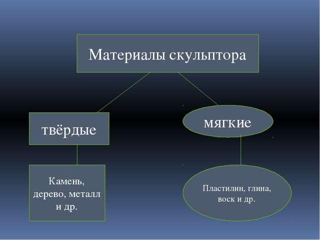 Материалы скульптора твёрдые мягкие Камень, дерево, металл и др. Пластилин, г...