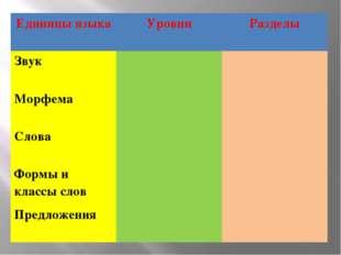 Единицы языка Уровни Разделы Звук Морфема Слова Формы и классы слов Предложения