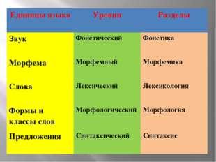 Единицы языка Уровни Разделы Звук Фонетический Фонетика Морфема Морфемный Мор