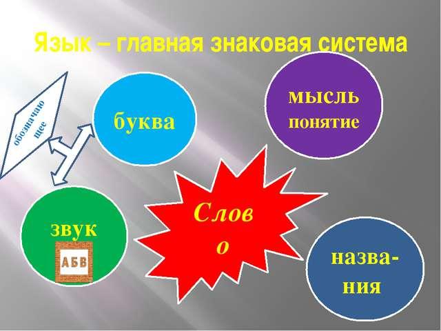 Язык – главная знаковая система Слово буква звук мысльпонятие назва-ния обозн...