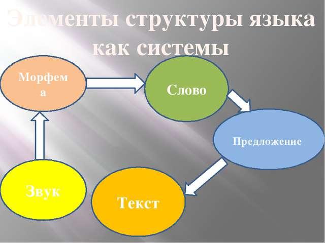 Звук Морфема Слово Предложение Элементы структуры языка как системы Текст