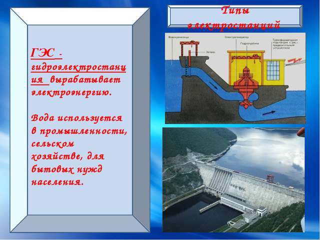 Типы электростанций ГЭС - гидроэлектростанция вырабатывает электроэнергию. Во...