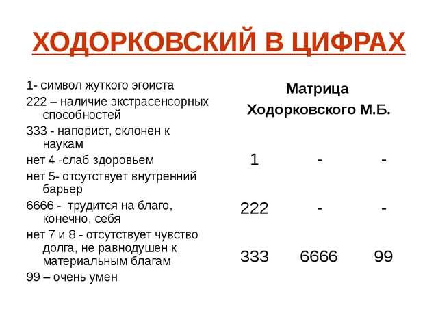 ХОДОРКОВСКИЙ В ЦИФРАХ 1- символ жуткого эгоиста 222 – наличие экстрасенсорных...