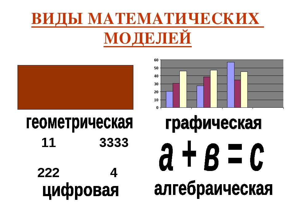 ВИДЫ МАТЕМАТИЧЕСКИХ МОДЕЛЕЙ 113333 2224