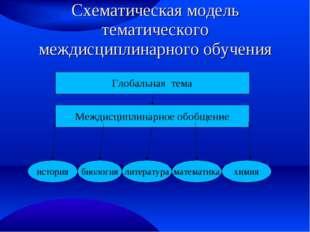 Схематическая модель тематического междисциплинарного обучения Глобальная тем