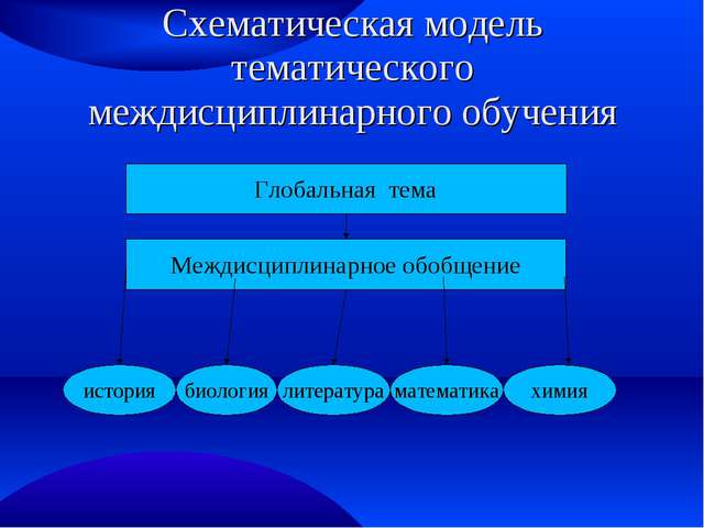 Схематическая модель тематического междисциплинарного обучения Глобальная тем...